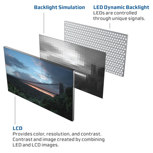 What Is LED TV